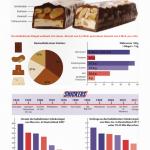 SNICKERS, Infografik